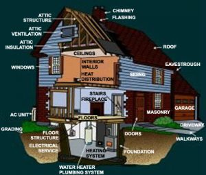 dna-home-inspection_home_systems_inspected